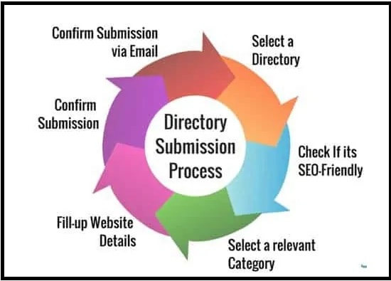how to submit site in directory submission sites