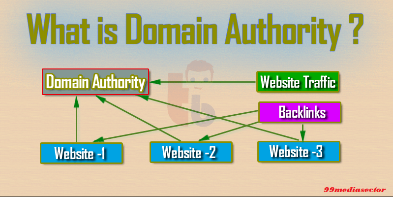 domain authority,what is domain authority,learn about domain authority,improve domain authority