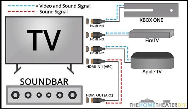 soundbar connectrion with tv