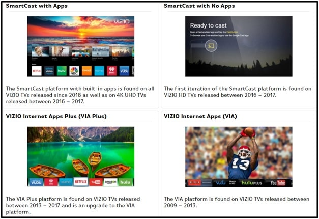 Types Of Vizio Smart Tv